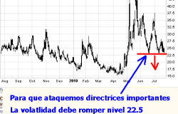 volatilidad-26-julio-250x241% - volatilidad de mercado