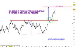 BUND-16-AGOSTO-2010-250x156% - El Bund no deja rebotar a la Bolsa