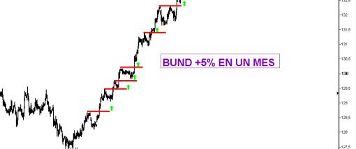 BUND-24-AGOSTO-2010-510x379% - Bund 5% en un mes