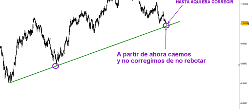 IBEX-24-AGOSTO-2010-2-510x319% - La corrección se acabo, si seguimos bajando es ya caerse ...
