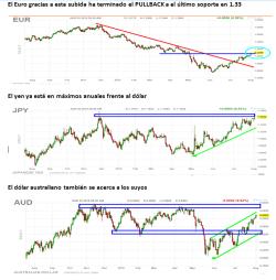 dolar-frentre-a-euro-yen-250x254% - Dólar frente a principales divisas