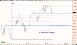 ibex-11-agosto-niveles-250x147% - Niveles técnicos y retrocesos de Fibonacci