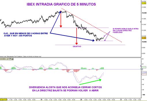 ibex-20-agosto-2010-2-510x352% - Mapa IBEX  riguroso intradía