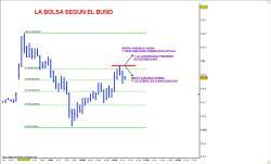 BUND-250x151% - La Bolsa según el Bund