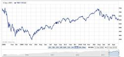 RUSSELL-3000-e1283338789907-250x116% - Evolucion Indices Amex,Semiconductores y Russell