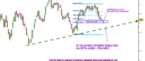 TELECINCO-30-SEPTIEMBRE-2010-510x360% - Telecinco buena rentabilidad riesgo si el mercado continua al alza