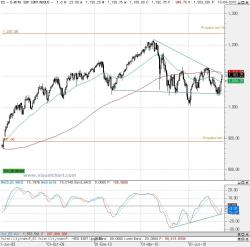 emini-250x247% - Análisis  S&P500