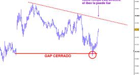 ibex-14-septiembre-2010-510x348% - Ibex tapa gap y se vuelve arriba otra vez