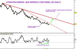 GAMESA-20-OCTUBRE-2010-250x161% - GAMESA, cuidado sigue emitiendo señales de suelo …