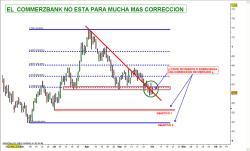 commerzbank-250x151% - El COMMERZBANK no está para correcciones de mercado