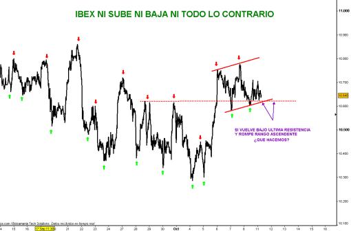 ibex-11-octubre-2010-510x336% - IBEX nos va a aburrir hasta decir basta ¡¡¡¡¡ desde luego lo único que va bien es hacer una cuna vendida