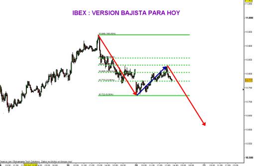 ibex-20-octubre-version-bajista-510x334% - IBEX versión bajista (para hoy mismo)