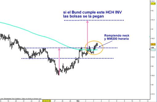 BUND-3-NOVIEMBRE-2010-510x334% - Malo para Bolsa: el Bund formó un HCH INVERTIDO que está rompiendo al alza