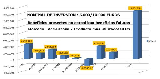 CUENTA-DE-PERDIDAS-Y-GANANCIAS-CARTERA-COACHING-510x252% - Evolución de nuestra cuenta de COACHING del área reservada