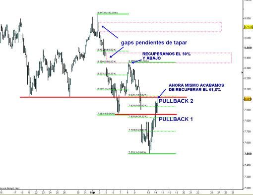IBEX-14-septiembre-mapa-2011-510x393% - Los Eurobonos no es más que otra medida ad-hoc para echarle hormigón al mercado