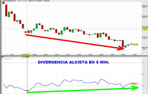 """IBEX-21-NOVIEMBRE-DIVERGENCIA-2011-510x326% - Divergencia alcista pone en duda que la rotura del soporte 8200 sea """"buena"""""""