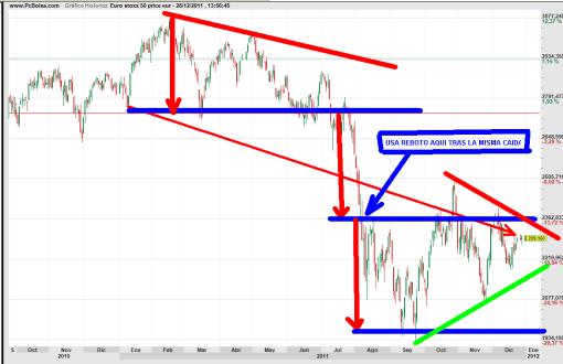 Euro-Stoxx-28-diciembre-2011-510x330% - Cerrrando el año: Euro Stoxx 50