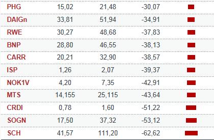 VALORES-EURO-STOXX-CON-PERDIDAS-SUPERIORES-AL-30% - Las 11 empresas Eurostoxx 50 que pierden más de un 30% este año