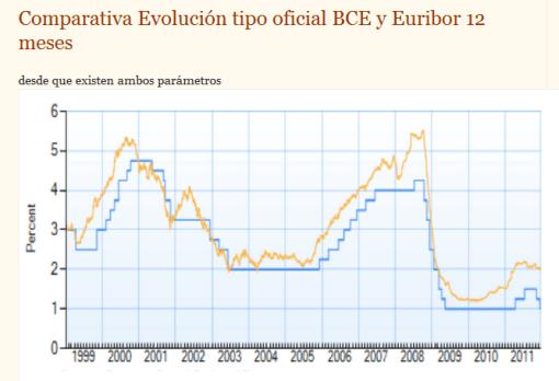 comparativa-tipo-oficial-bce-y-euribor-510x348% - Droblo.com