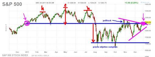 sp500-28-diciembre-2011-510x189% - Cerrando el año: S&p500