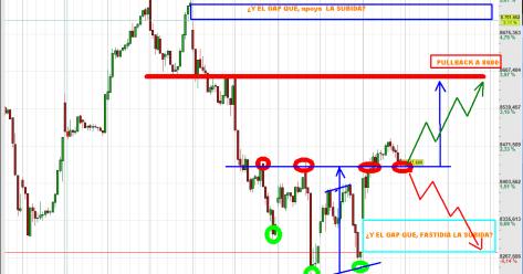IBEX-10-ENERO-GAP-2012-510x300% - ¿ Que hará el IBEX mañana terminar el PULLBACK o tapar el GAP de hoy?