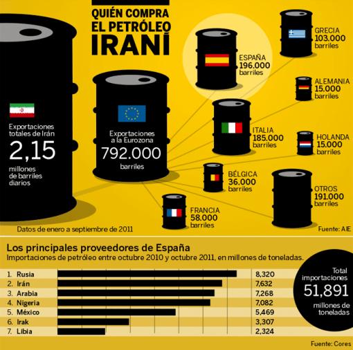 PETROLEO-Y-EUROPA-510x506% - Quien compra el petróleo a Iran