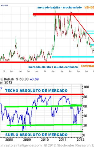 VOLATLIDAD-Y-CONSENSO-20-ENERO-2011-510x617% - Volatilidad y consenso se acercan a los topes de sus polos (*)