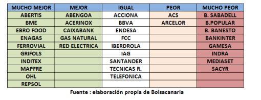 categorias-de-los-valores-eneor-2012-510x195% - Categoría de los valores IBEX-35 según su relación al índice, clasificación desde Marzo 2009 a Enero 2012