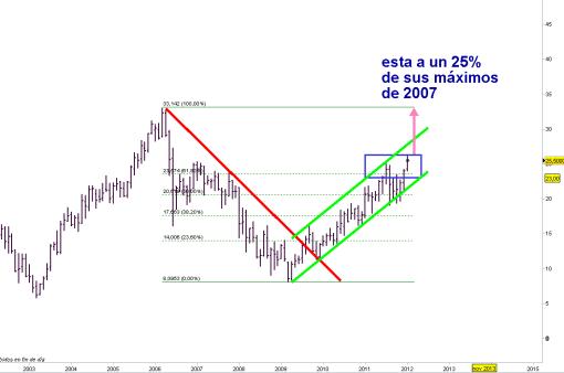 eads-26-enero-2012-510x338% - EADS a un 25% de sus máximos de 2006