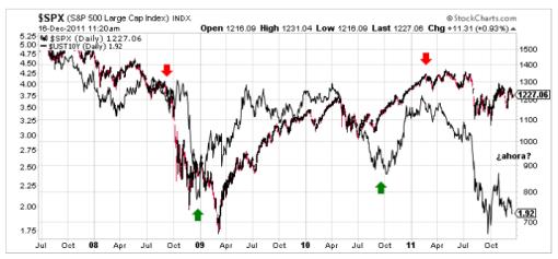 grafico-hugo-ferrer-510x237% - Hugo Ferrer en Ferrerinvest.com  ¿ es el mercado de bonos más listo que el de acciones?