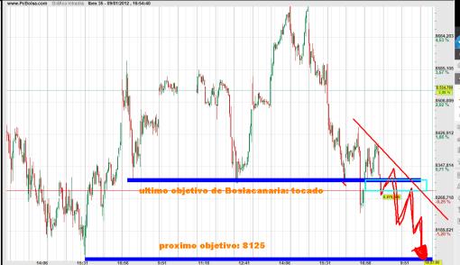 ibex-9-enero-2012-510x294% - El IBEX diluyó la subida sin esperar al cierre: proxima parada 8125