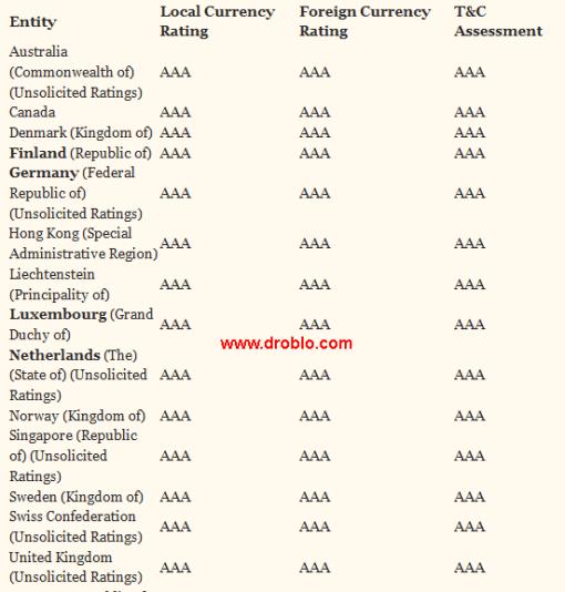 paises-con-triple-A-510x534% - Paises que tienen TRIPLE A absoluta (cada vez menos)