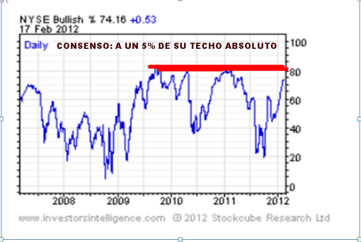 CONSENSO-21-FEBRERO-2012-510x342% - Cosenso de mercado en Investor Intelillence a un 5% de techo