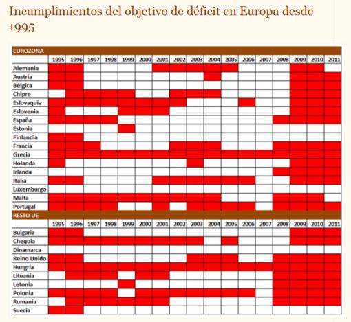 CUMPLIMIENTOS-DE-DEFICIT-DESDE-1995-510x469% - Droblo.com: incumplimientos de objetivo de déficit  en la eurozona desde 1995