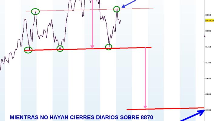 IBEX-13-FEBRERO-HCH-2012-510x405% - Cuidado, el IBEX está dibujando una fea figura a corto plazo
