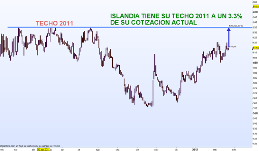 INDICE-ISLANDES1-510x297% - Islandia nos da lecciones en todo