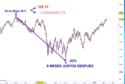 SP500-BAJADA-TRAS-TOPE-DE-INDICES-SENTIMIENTO-510x344% - Consenso y Volatilidad del mercado  USA siguen tensan do su diferencia
