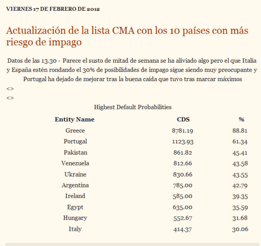 cma2-510x482% - Droblo.com: C.M.A. a fecha de hoy
