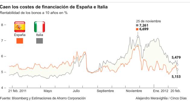 espaNa-e-italia-reducen-costes-deuda-510x264% - CINCODIAS.COM : España e Italia reducen coste de Deuda