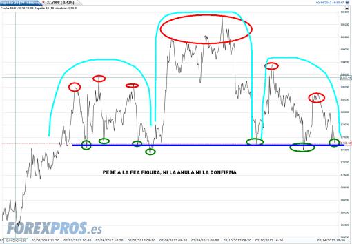 ibex-14-febrero-hch-2012-510x354% - Ibex, ni sube, ni baja, ni anula, ni confirma .. solo vegeta