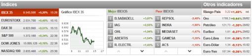 panel-de-mercados-510x113% - Panel de mercados
