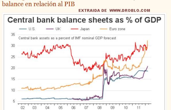 BALANCE-DE-BANCOS-CETNRALES-510x384% - El BCE es el banco con mejor balance con respecto a PIB
