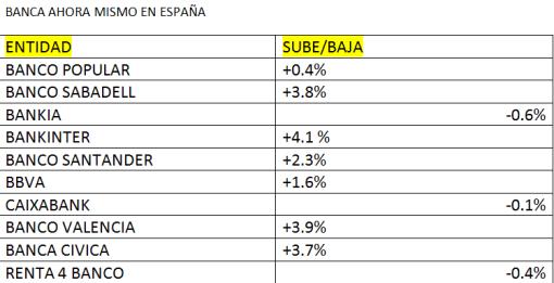 """BANCA-AHORA-MISMO-510x261% - Sector bancario tirando a grupo """"casi"""" completo"""