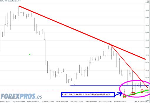 EURO-14-FEBRERO-2012-510x351% - El Euro vuelve a complicarse la vida otra vez