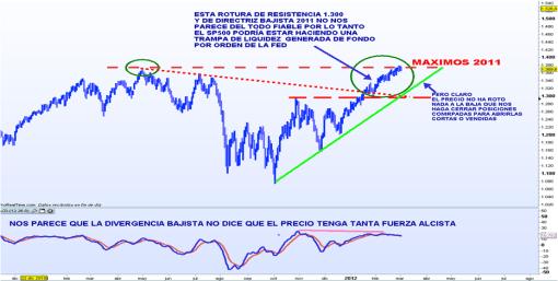 SP500-2-MARZO-2012-510x257% - S&P 500 alcista si pero divergiendo támbién.
