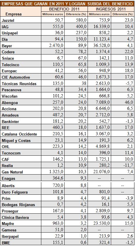 empresas-que-ganan-2011-y-suben-beneficio% - INVERTIA.COM: empresas que ganan y suben beneficio