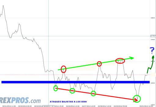 ibex-1-marzo-2012-510x350% - Situación bursátil: ¿qué hacemos: subir o bajar?