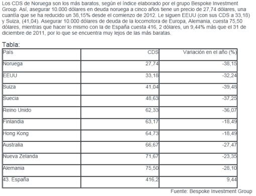 rankng-de-seguros-de-deuda-mas-baratos-510x390% - Invertia.com: ranking de deuda más barata de asegurar