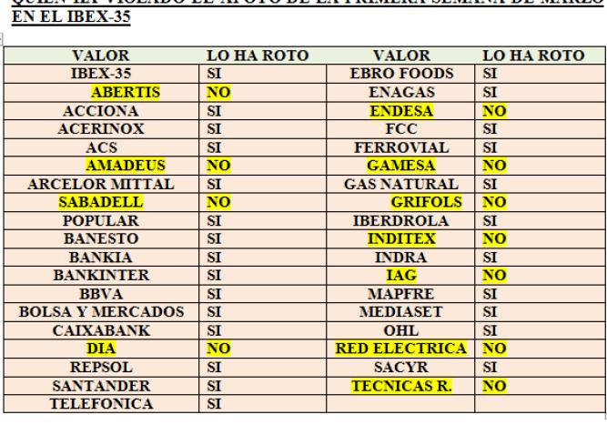 valores-ibex-y-minimos-de-marzo-510x406% - Quien ha roto y quien no los mínimos de Marzo desde donde arrancó su último tramo alcista
