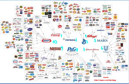 10-MARCAS-AMAS-DEL-MUNDO1-510x332% - Las 10 marcas que controlan el mercado del consumo doméstico